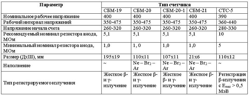 Дозиметр для Серёжи. Часть II. «столетние трубки» vs мирный атом - 23