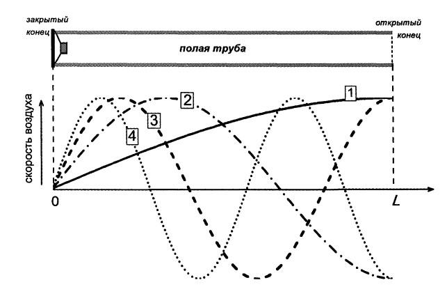 Альтернатива гудящим фазоинверторам: трансмиссионные линии (TQWT, ALT) - 7