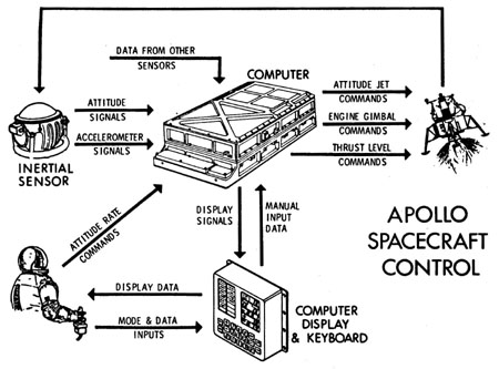 Истории лунного компьютера. Часть 1 - 4