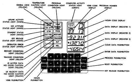 Истории лунного компьютера. Часть 1 - 5
