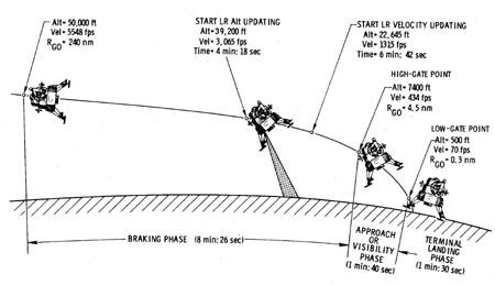 Истории лунного компьютера. Часть 1 - 8