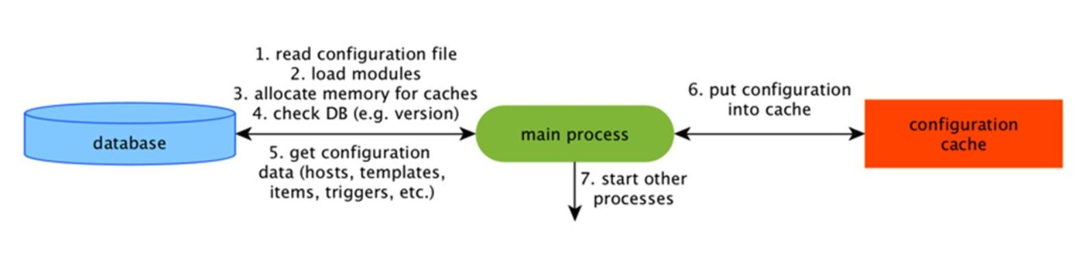 Высокая производительность и нативное партиционирование: Zabbix с поддержкой TimescaleDB - 2
