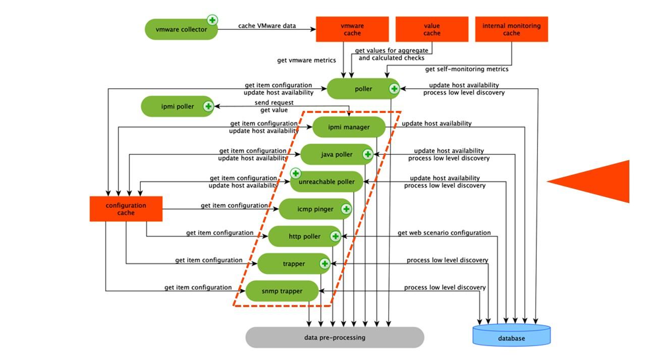 Высокая производительность и нативное партиционирование: Zabbix с поддержкой TimescaleDB - 3