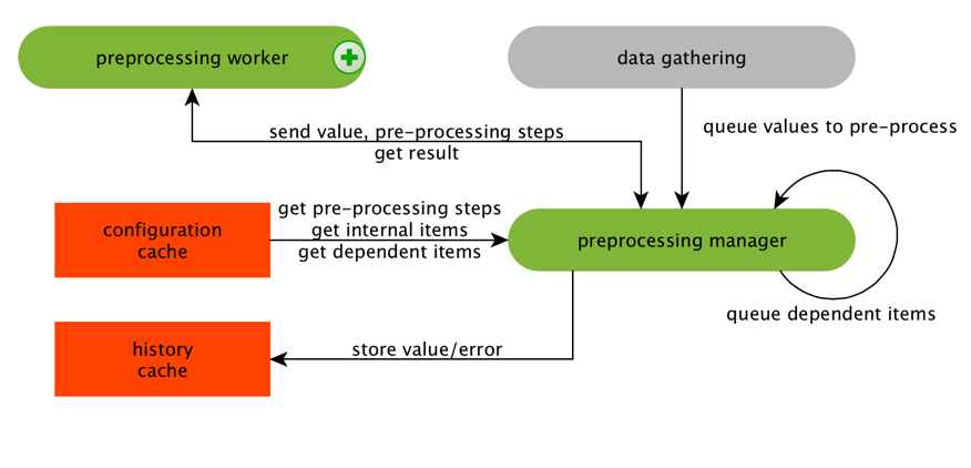Высокая производительность и нативное партиционирование: Zabbix с поддержкой TimescaleDB - 4