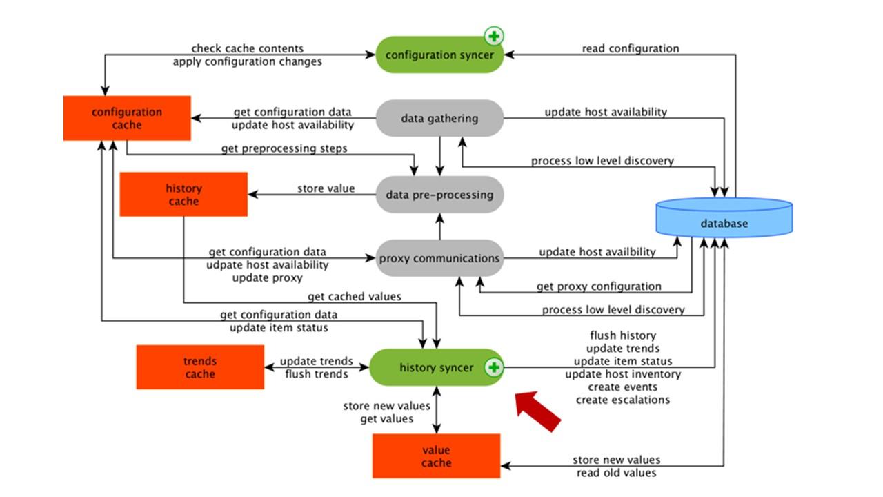 Высокая производительность и нативное партиционирование: Zabbix с поддержкой TimescaleDB - 5