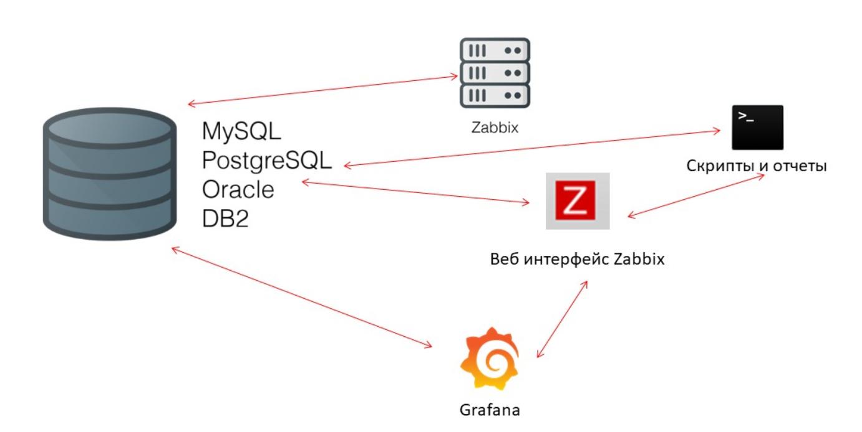 Высокая производительность и нативное партиционирование: Zabbix с поддержкой TimescaleDB - 6