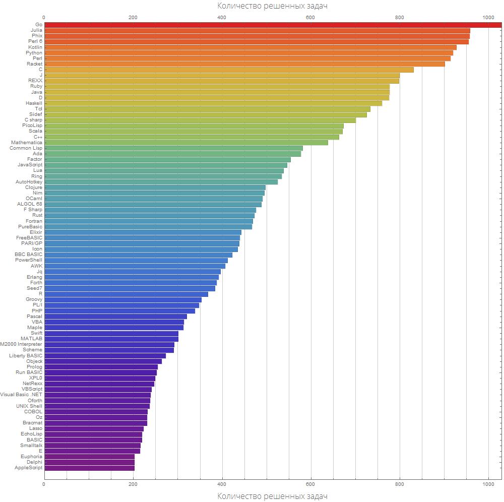 Розеттский код: измеряем длину кода в огромном количестве языков программирования, изучаем близость языков между собой - 11