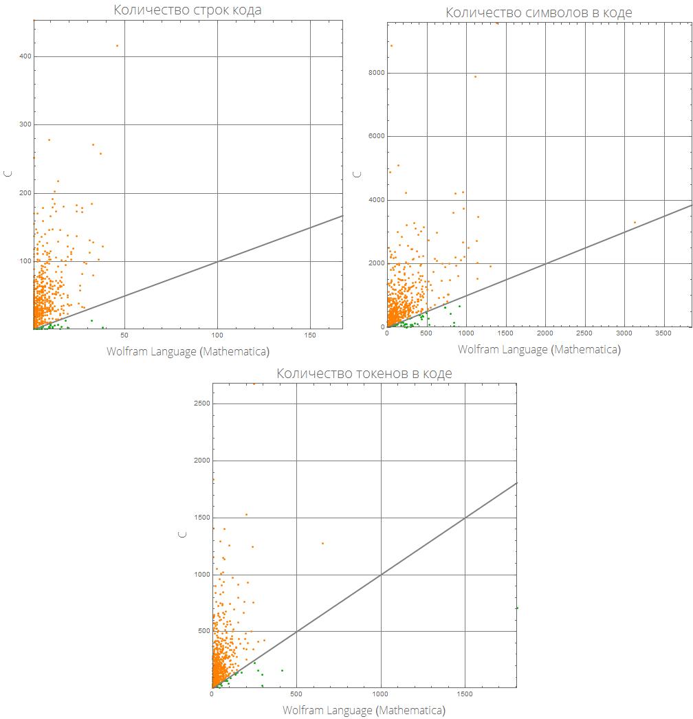 Розеттский код: измеряем длину кода в огромном количестве языков программирования, изучаем близость языков между собой - 15