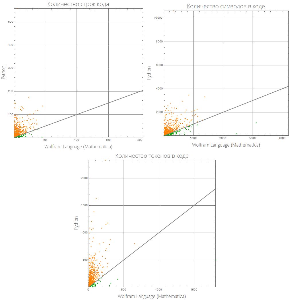 Розеттский код: измеряем длину кода в огромном количестве языков программирования, изучаем близость языков между собой - 16