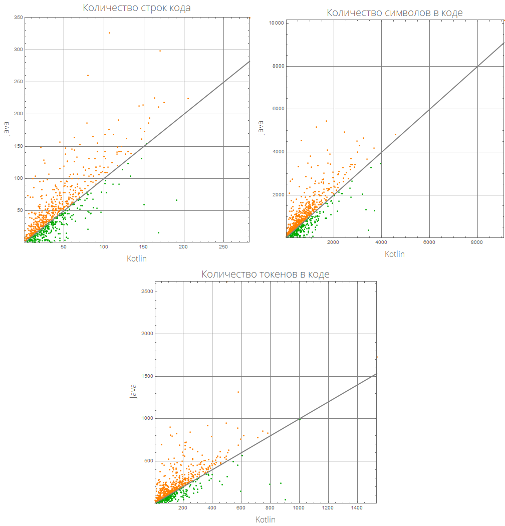 Розеттский код: измеряем длину кода в огромном количестве языков программирования, изучаем близость языков между собой - 17
