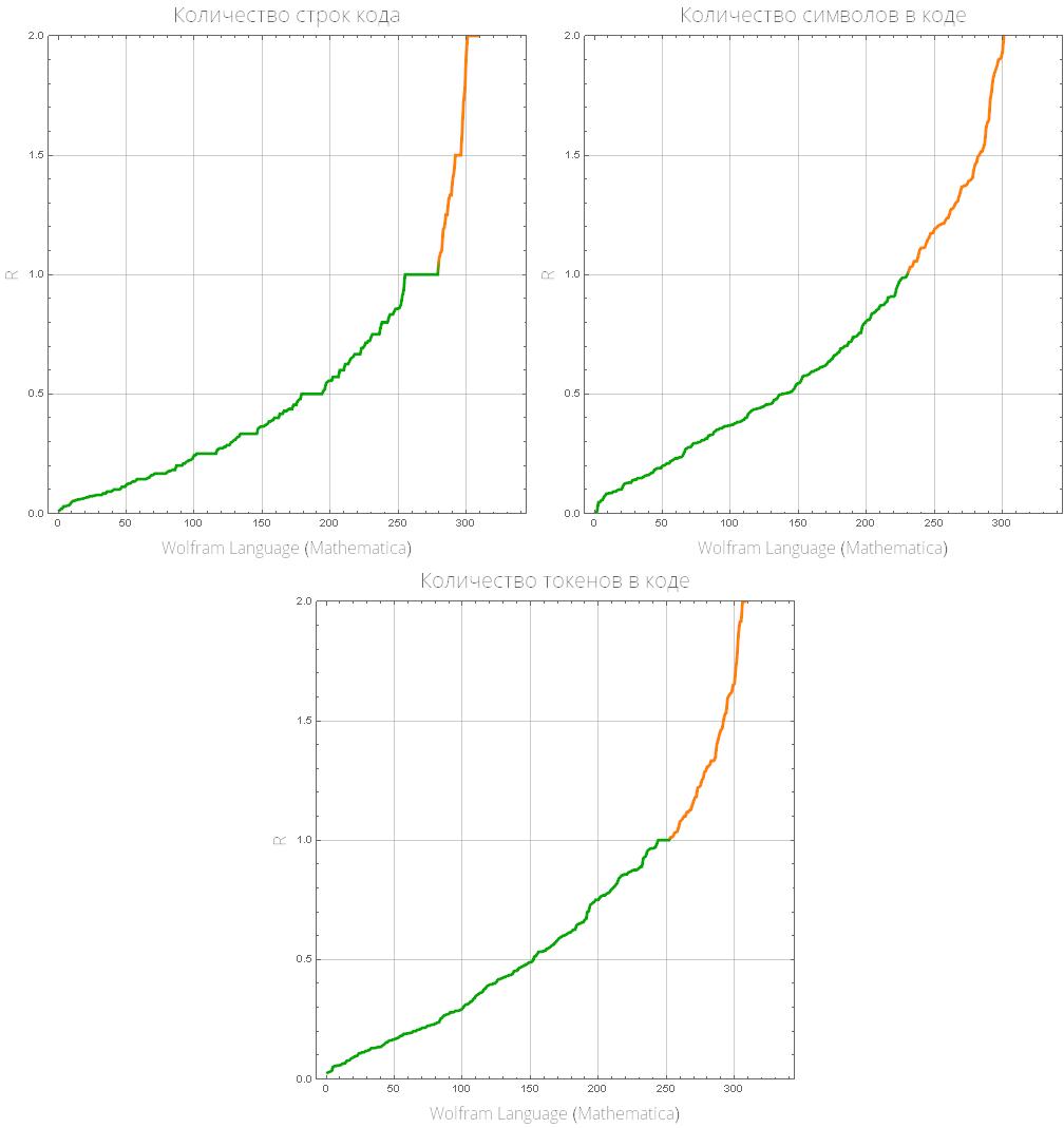 Розеттский код: измеряем длину кода в огромном количестве языков программирования, изучаем близость языков между собой - 18