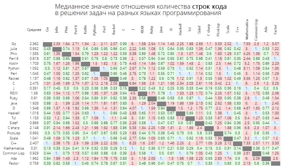 Розеттский код: измеряем длину кода в огромном количестве языков программирования, изучаем близость языков между собой - 22