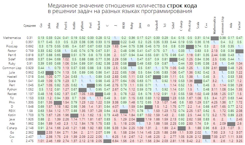 Розеттский код: измеряем длину кода в огромном количестве языков программирования, изучаем близость языков между собой - 23