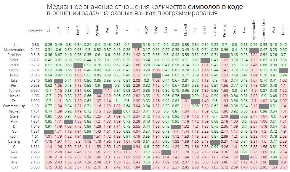 Розеттский код: измеряем длину кода в огромном количестве языков программирования, изучаем близость языков между собой - 24