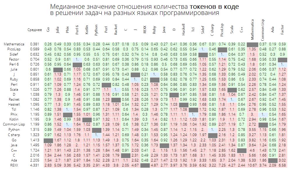 Розеттский код: измеряем длину кода в огромном количестве языков программирования, изучаем близость языков между собой - 25