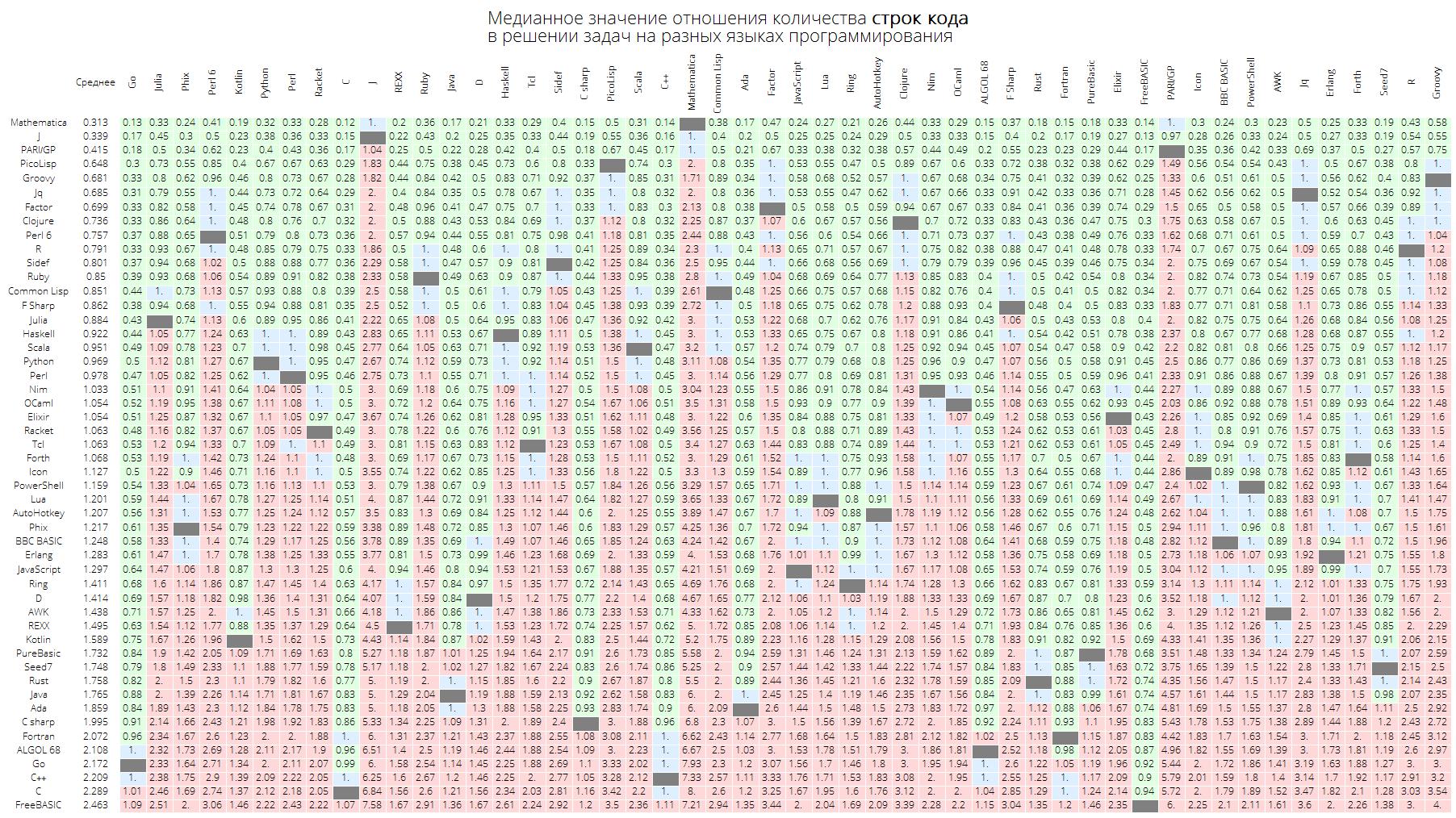 Розеттский код: измеряем длину кода в огромном количестве языков программирования, изучаем близость языков между собой - 26