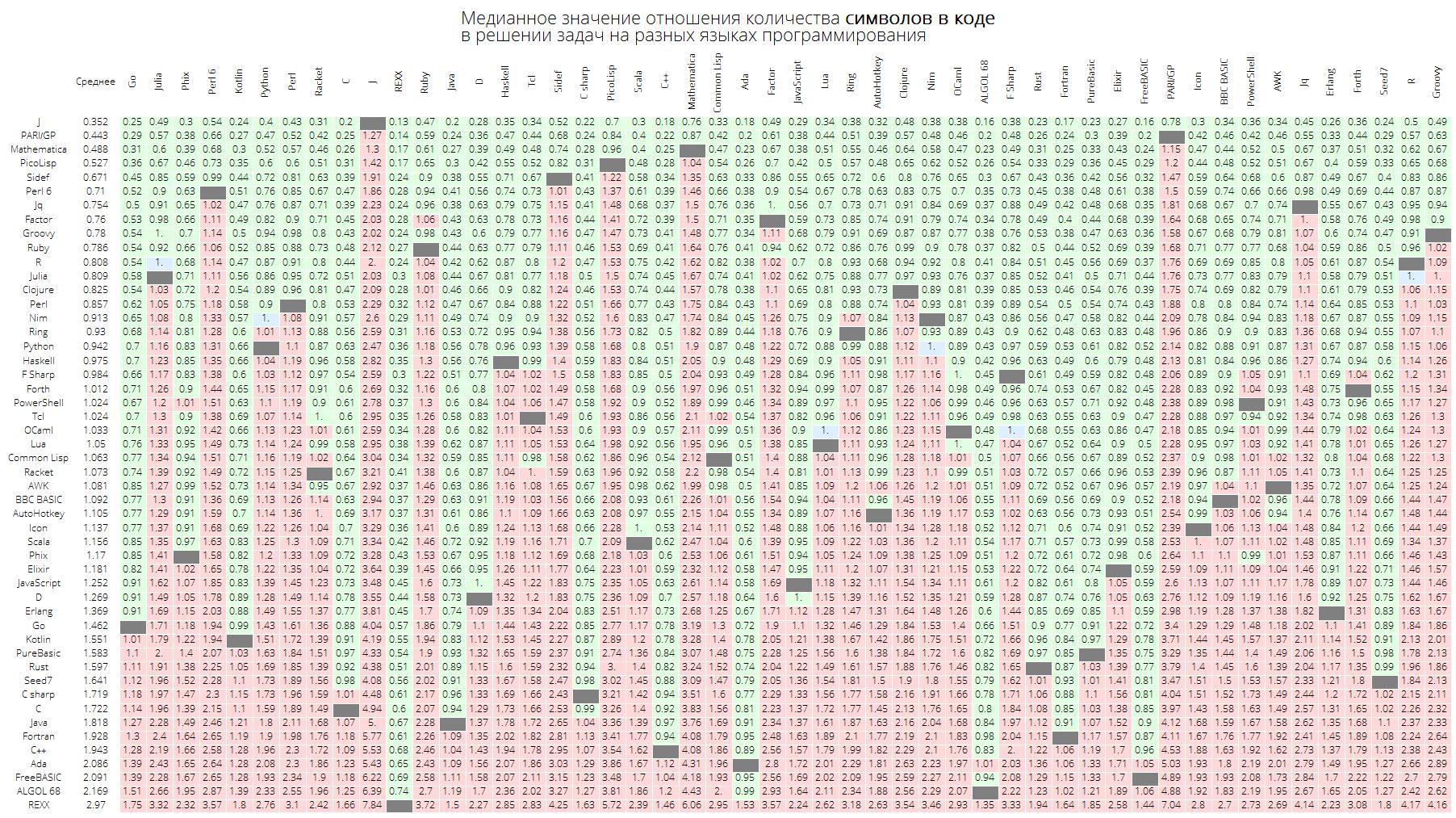 Розеттский код: измеряем длину кода в огромном количестве языков программирования, изучаем близость языков между собой - 27