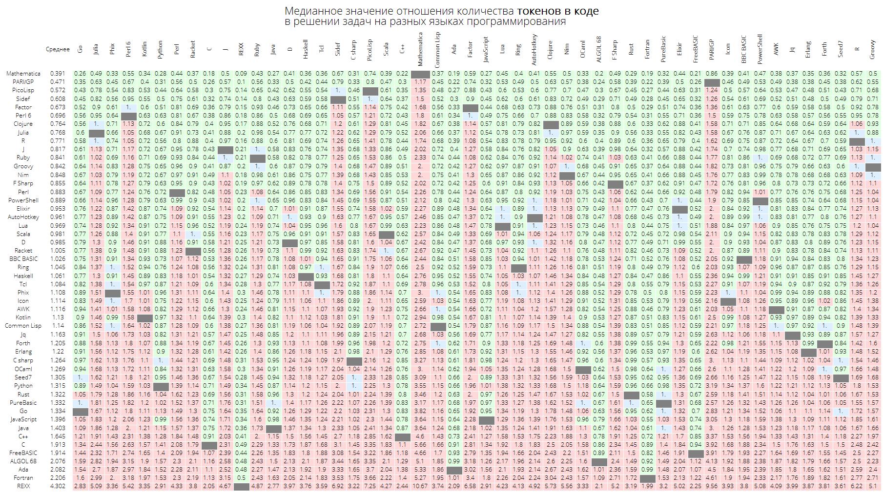 Розеттский код: измеряем длину кода в огромном количестве языков программирования, изучаем близость языков между собой - 28