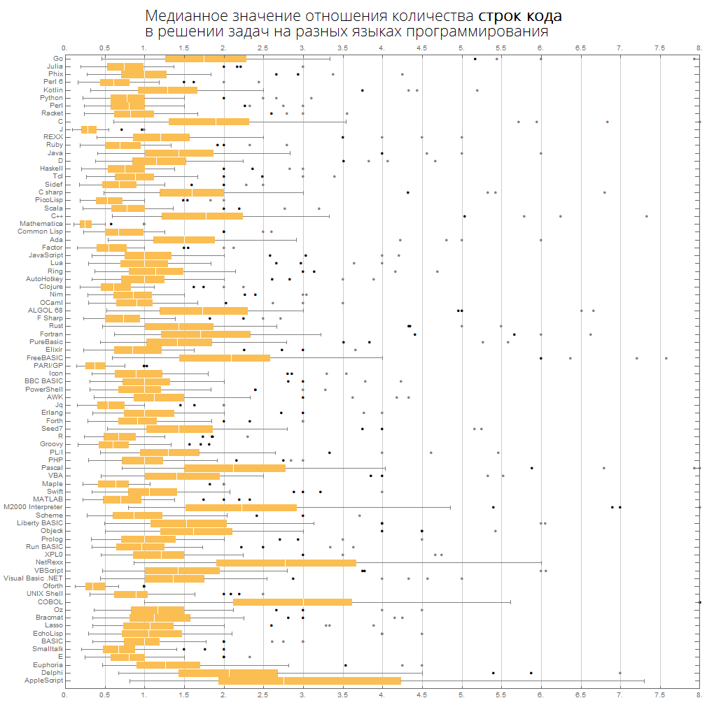 Розеттский код: измеряем длину кода в огромном количестве языков программирования, изучаем близость языков между собой - 29