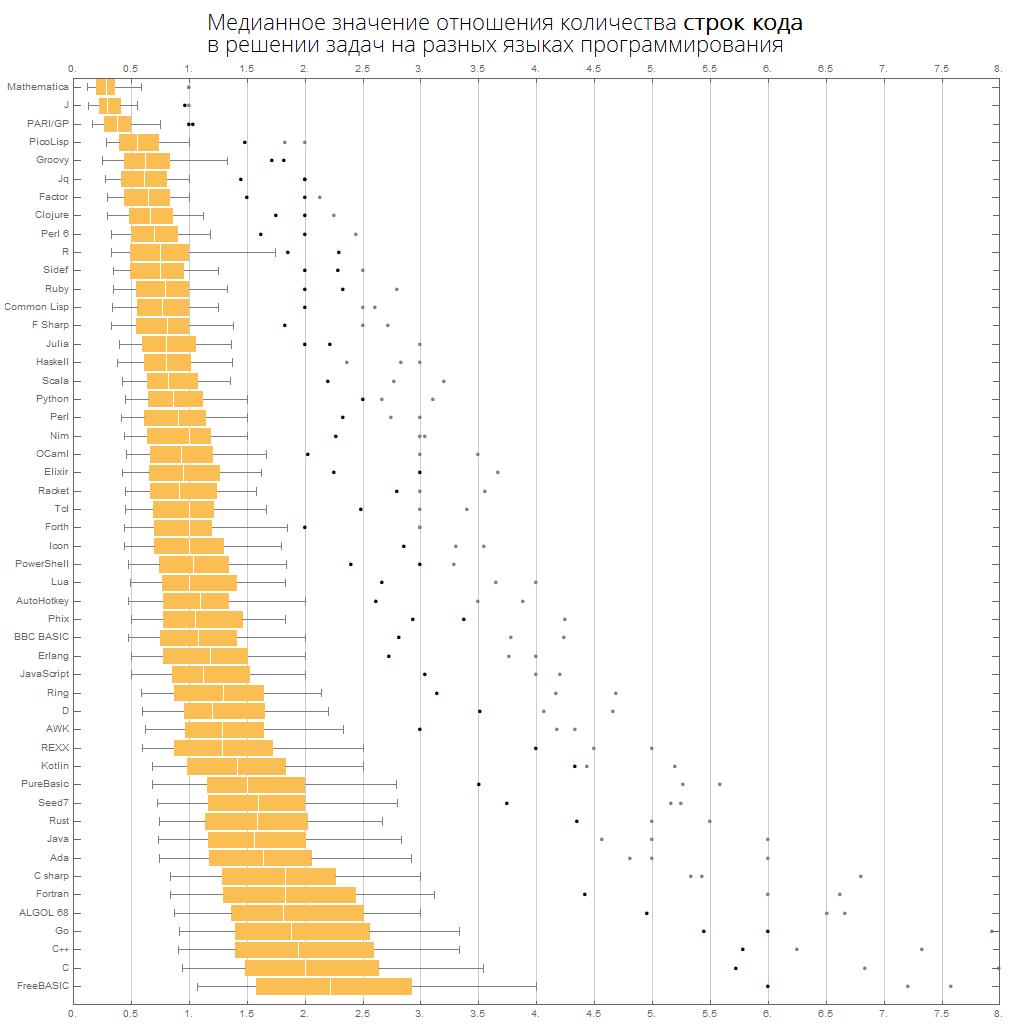 Розеттский код: измеряем длину кода в огромном количестве языков программирования, изучаем близость языков между собой - 30