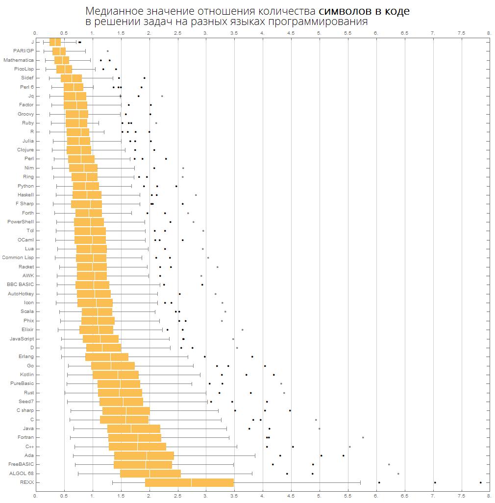 Розеттский код: измеряем длину кода в огромном количестве языков программирования, изучаем близость языков между собой - 31