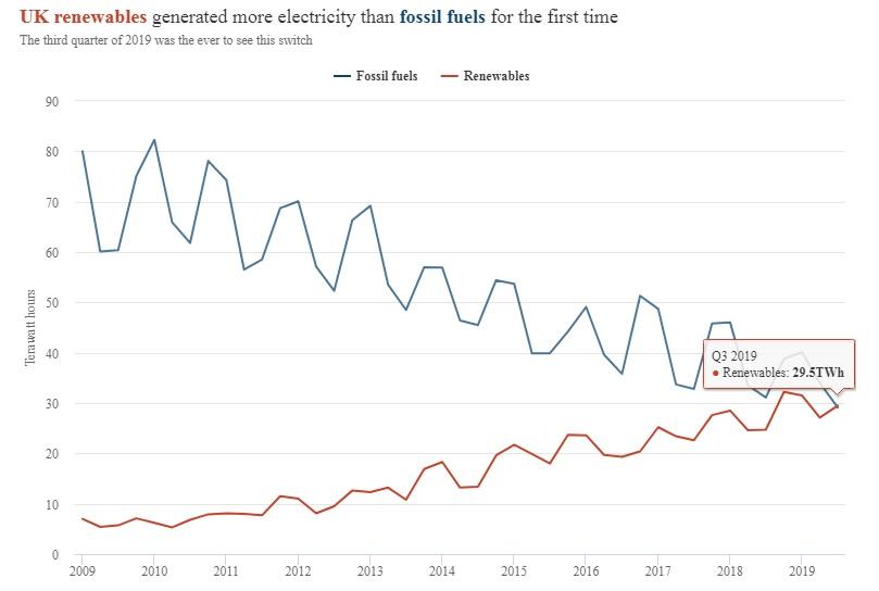 В Великобритании впервые возобновляемая энергетика сгенерировала больше, чем электростанции на ископаемом топливе - 1