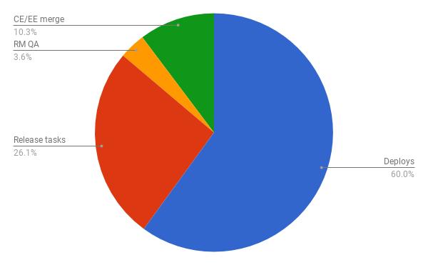 К CI-CD и Kubernetes GitLab шел необычным путем - 2