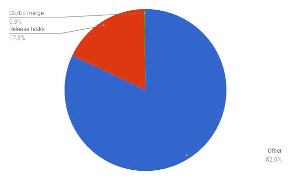К CI-CD и Kubernetes GitLab шел необычным путем - 3