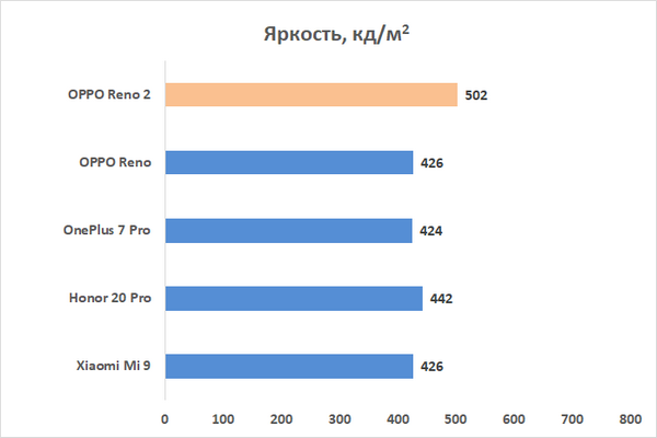 Новая статья: Обзор смартфона OPPO Reno2: вторая попытка войти в высшее общество