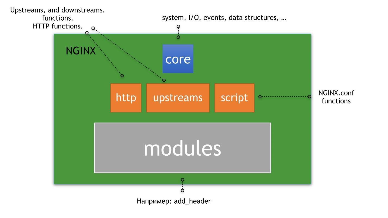 Почему надо создавать модули для nginx - 2
