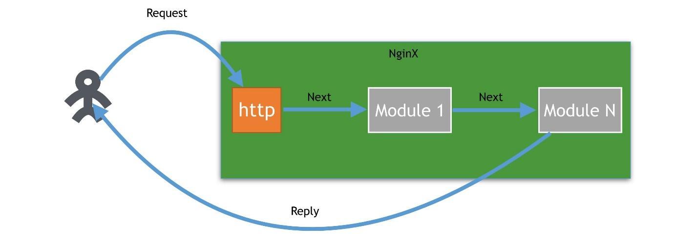 Почему надо создавать модули для nginx - 3