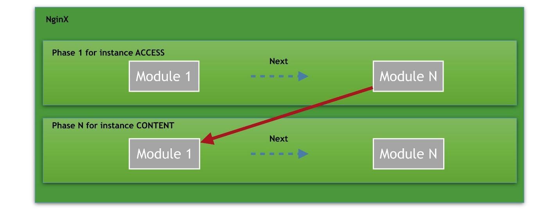 Почему надо создавать модули для nginx - 4