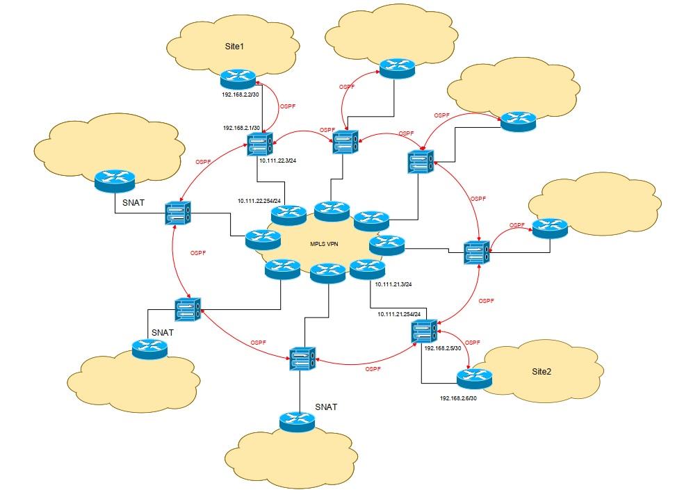 Шифруемся по ГОСТу: памятка по настройке динамической маршрутизации трафика - 2