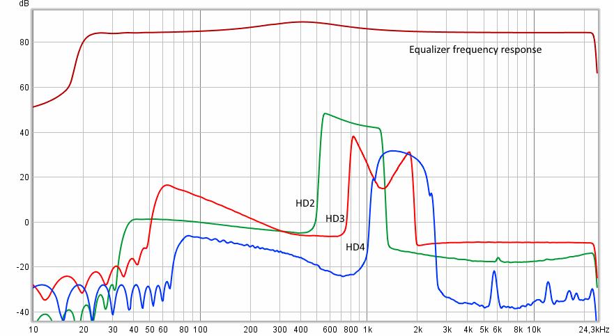 Современный метод измерения импульсной характеристики и нелинейных искажений - 3