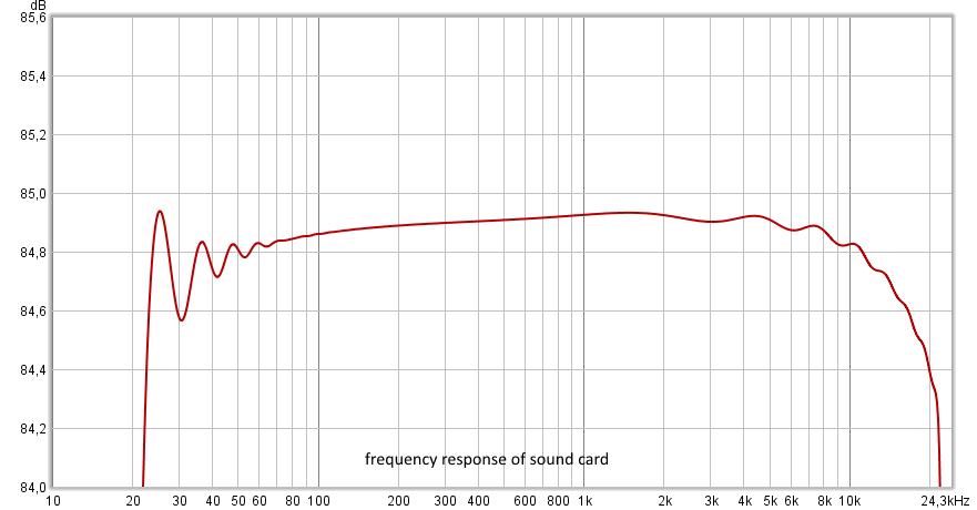 Современный метод измерения импульсной характеристики и нелинейных искажений - 4