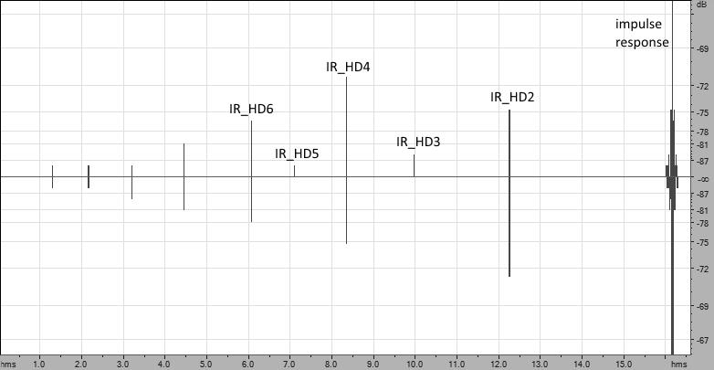 Современный метод измерения импульсной характеристики и нелинейных искажений - 1