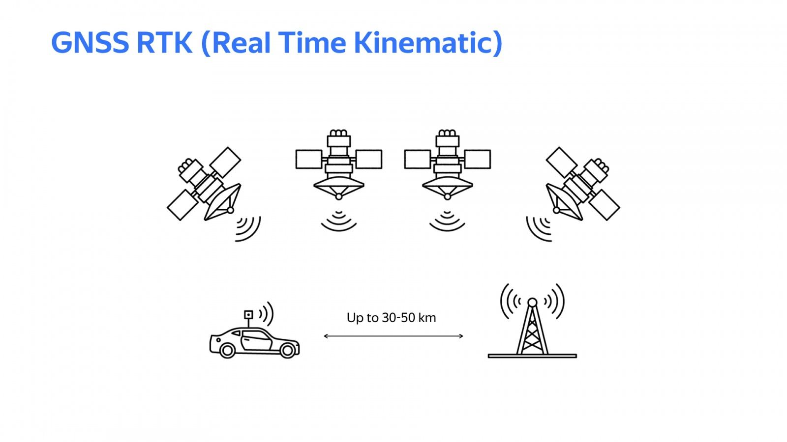 Беспилотный автомобиль: оживляем алгоритмы. Доклад Яндекса - 11