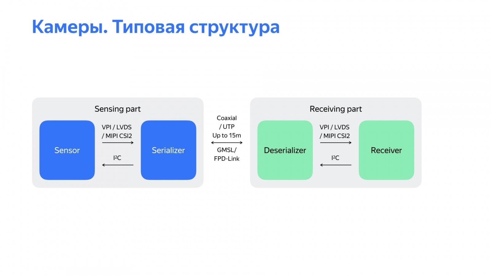 Беспилотный автомобиль: оживляем алгоритмы. Доклад Яндекса - 18