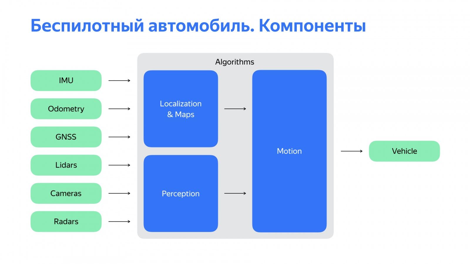 Беспилотный автомобиль: оживляем алгоритмы. Доклад Яндекса - 2