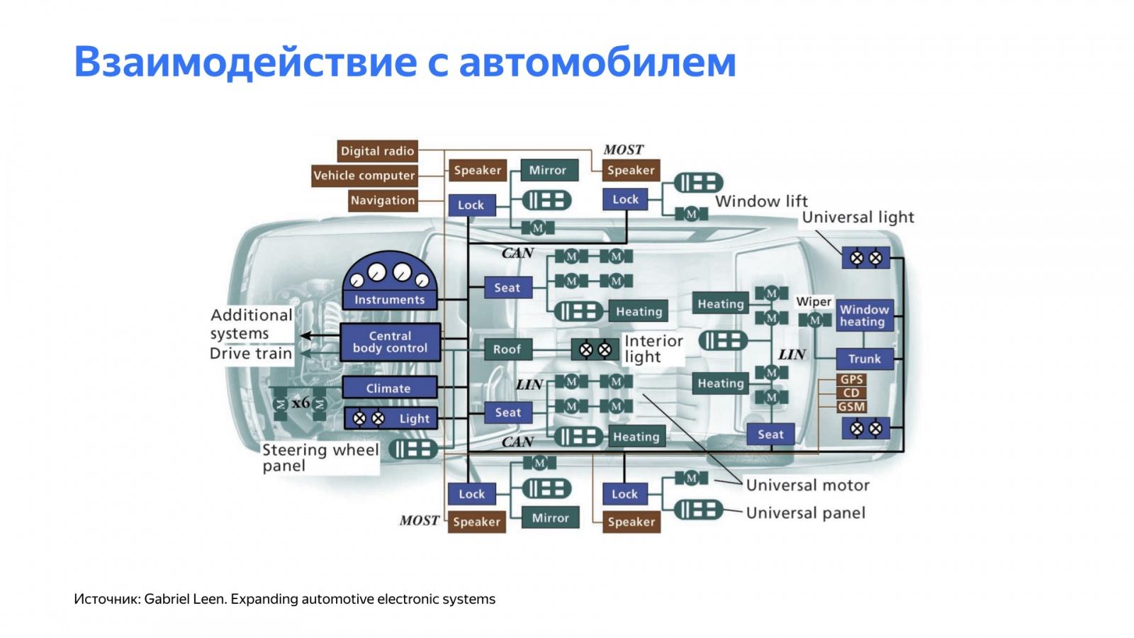 Беспилотный автомобиль: оживляем алгоритмы. Доклад Яндекса - 4