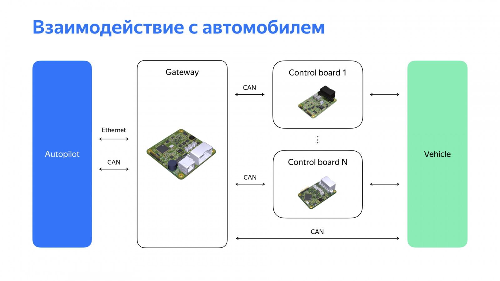 Беспилотный автомобиль: оживляем алгоритмы. Доклад Яндекса - 5