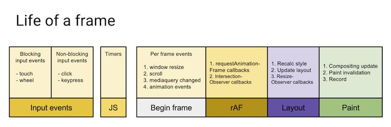 Метрики производительности для исследования невероятно быстрых веб-приложений - 2