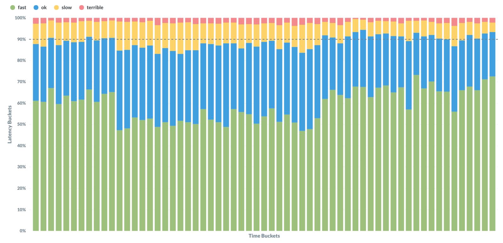 Метрики производительности для исследования невероятно быстрых веб-приложений - 3