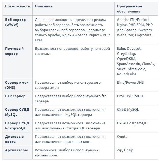 Обзор ISPmanager – панели управления хостингом и сайтами - 4