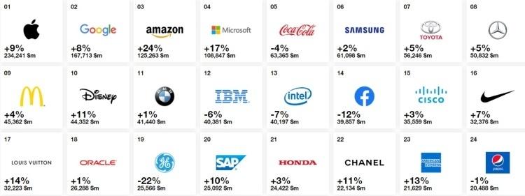 Опубликован рейтинг самых дорогих брендов мира