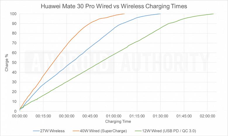 Реальный тест беспроводной зарядки Huawei Mate 30 Pro