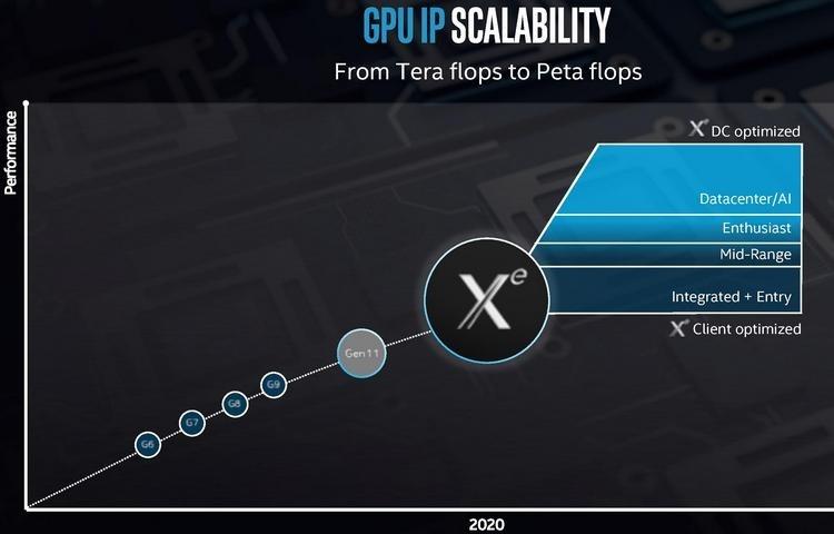 В следующем году Intel может представить и мобильную дискретную графику