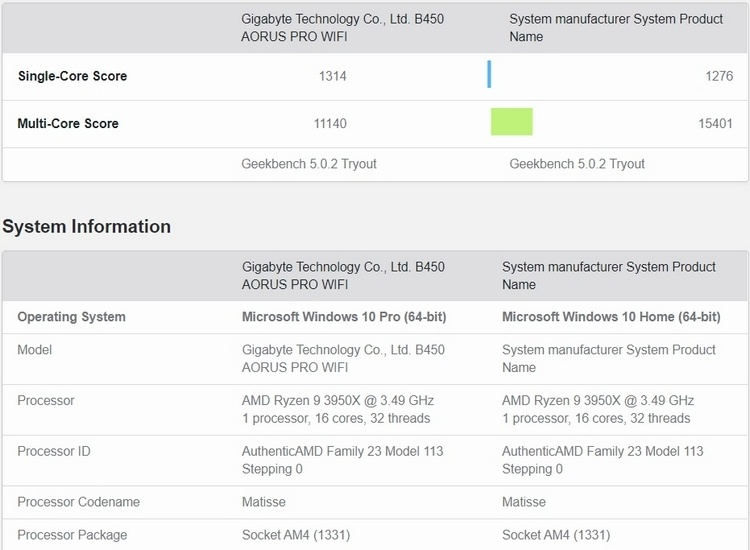 Ryzen 9 3950X более чем на 10 % опередил Ryzen Threadripper 2950X в Geekbench 5