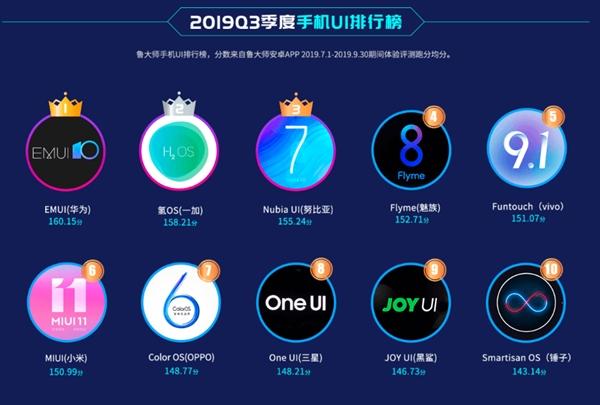 Новый рейтинг мобильных ОС: EMUI 10 — самая плавная оболочка для Android, MIUI 11 — только на шестом месте из десяти