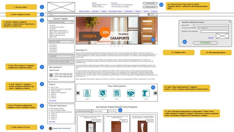 Правильный редизайн сайта — пошаговый алгоритм, основные вопросы и нюансы - 14